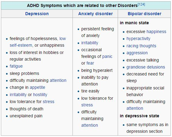 ADHD symptoms and related psychological disorders